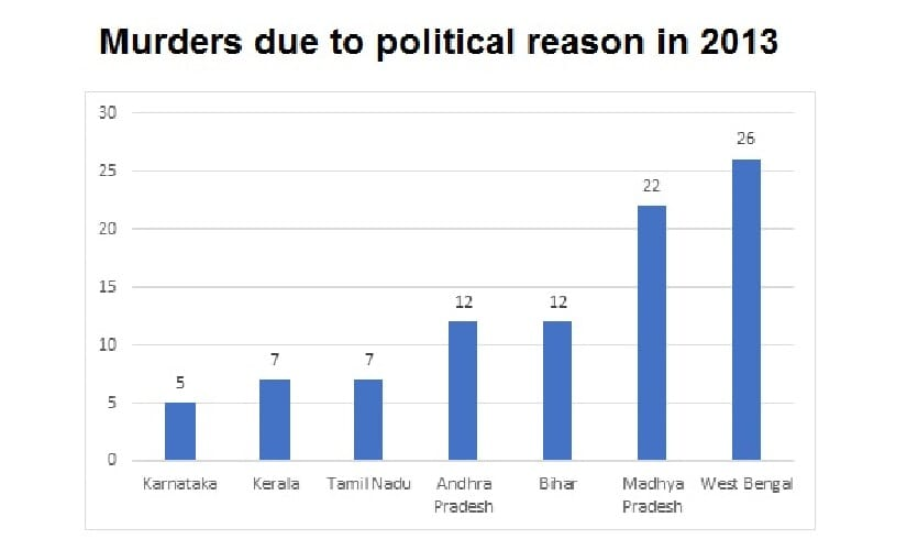 Murders due to political reasons in India in the year 2013. Data source: NCRB