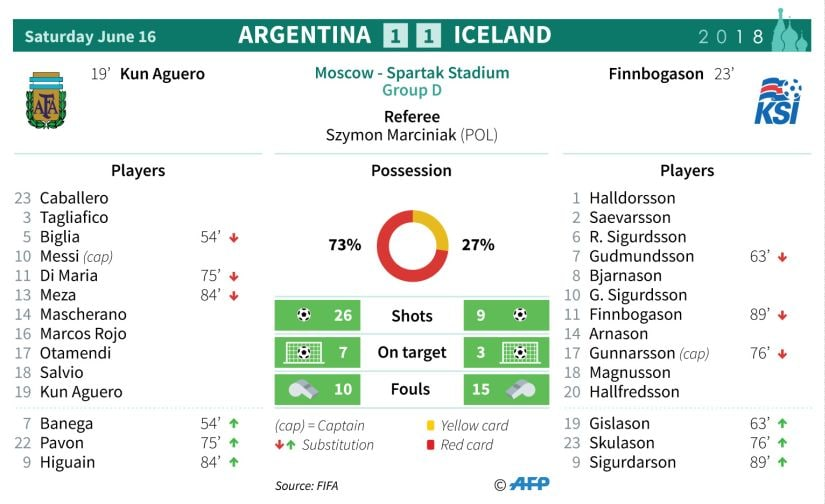 Stats from the Argentina-Iceland match. AFP