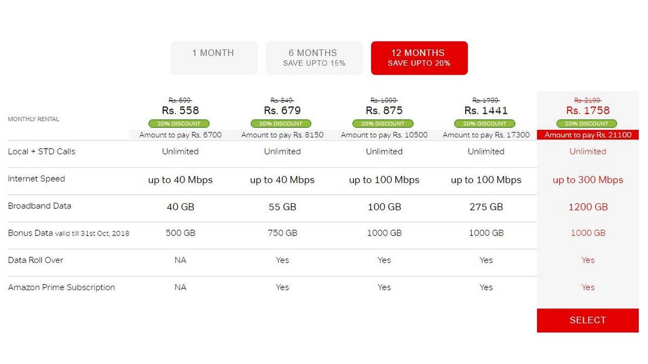Airtel Broadband plans with discounts for the Mumbai region. Image: Airtel