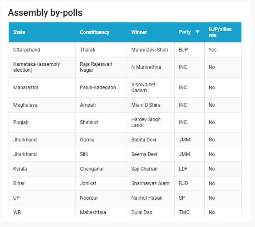 Party performance in the 10 Assembly bypolls. 101Reporters