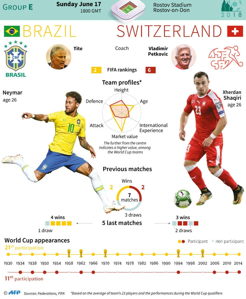 Brazil lead Switzerland 1-0 at halftime