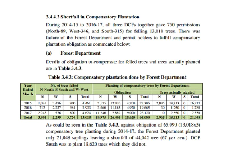 A screengrab of the CAG report dated 31 March, 2017, which highlights a shortfall in compensatory plantations in Delhi.