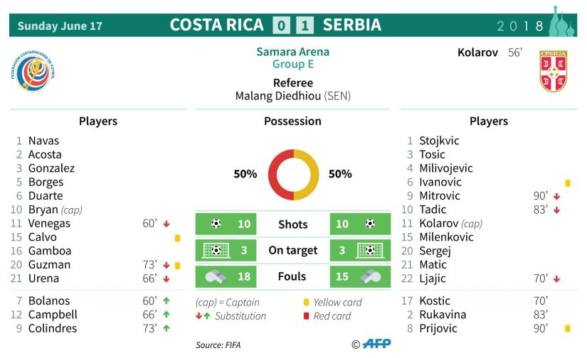 Stats from Serbia's 1-0 win. AFP