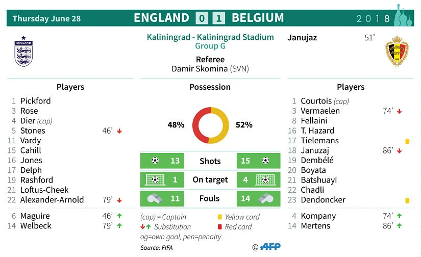 Statistics from the match between England and Belgium. AFP
