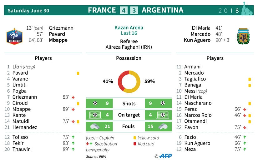 Statistics from the match between France and Argentina. AFP