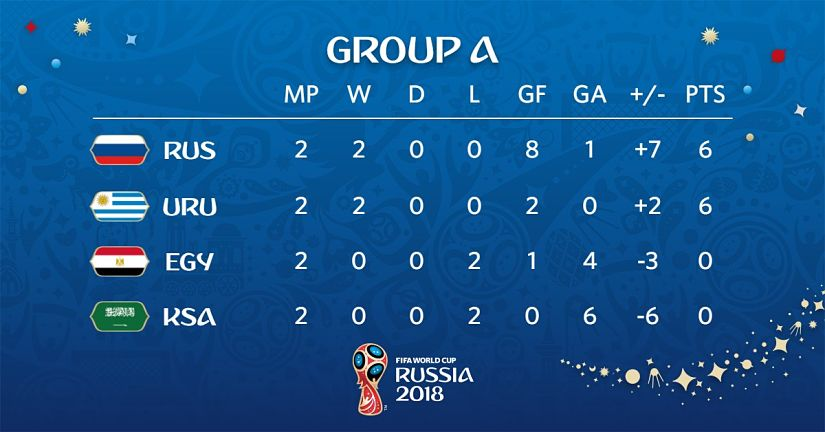 Russia and Uruguay have qualified for the Round of 16 from Group A. Image courtesy: Twitter @FIFAWorldCup