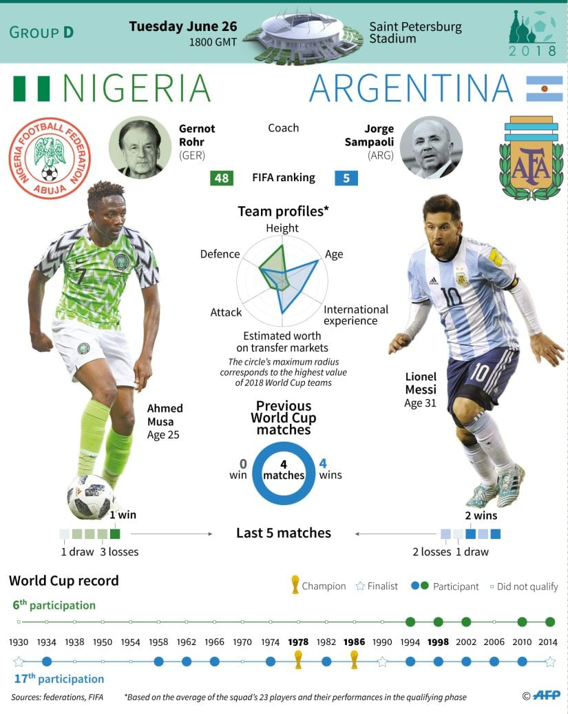 Nigeria exit #WorldCup after loss to Argentina leaving fans heartbroken