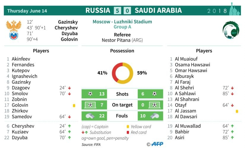 Stats from the opening game of World Cup. AFP