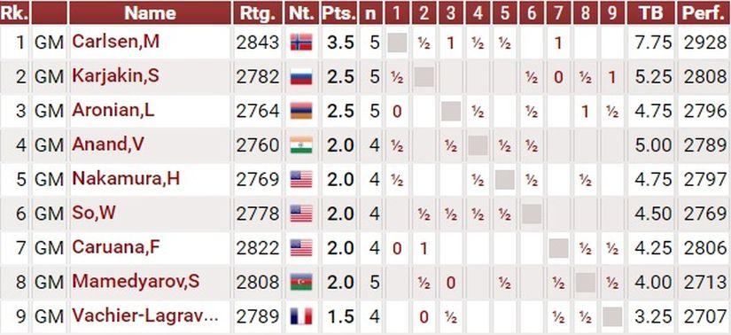 Standings 1
