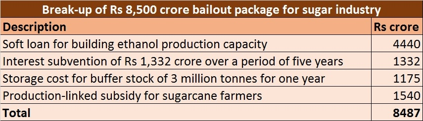 Sugar industry bailout package - 7 June 2018