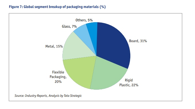 Source: A report on Plastic Industry Knowledge and Strategic Partner; January 2016