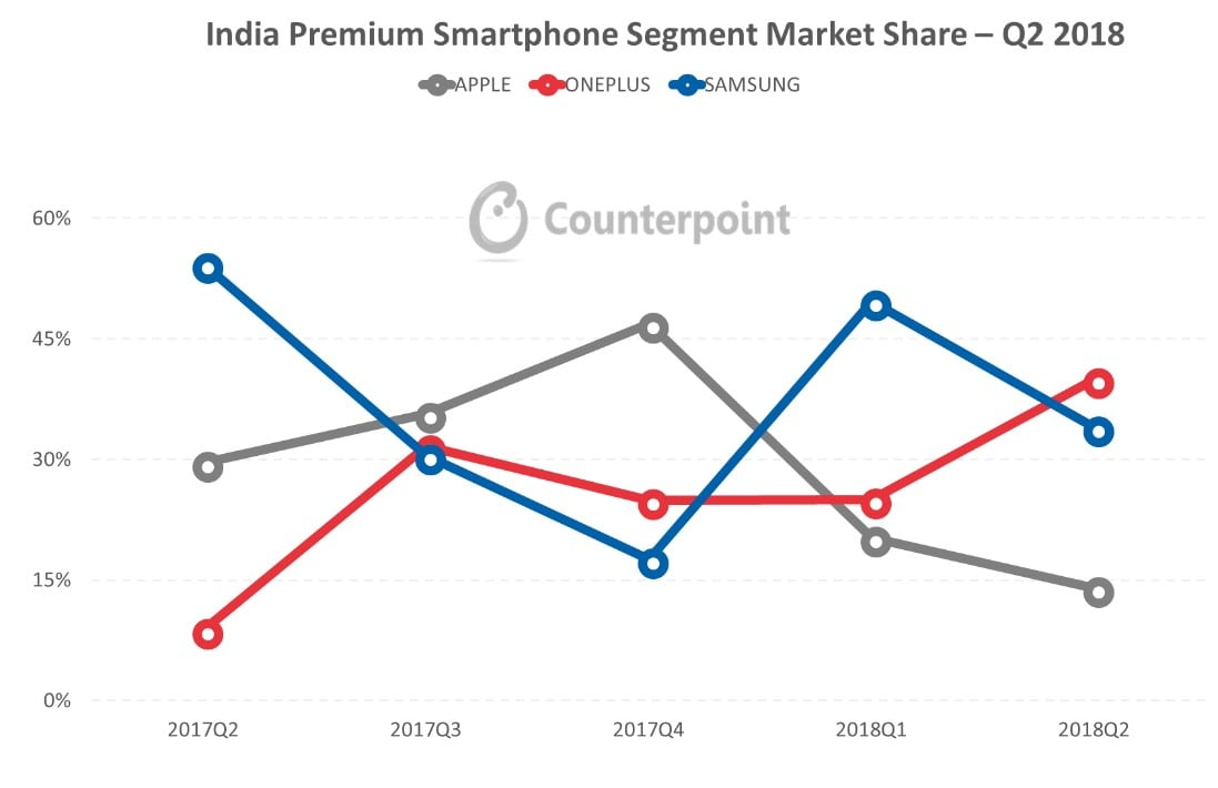 OnePlus vs Apple vs Samsung. Counterpoint