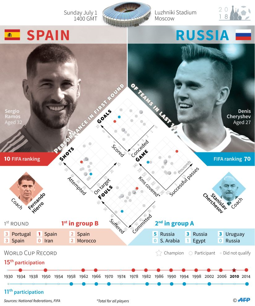 Spain face Russia in the Round of 16. AFP