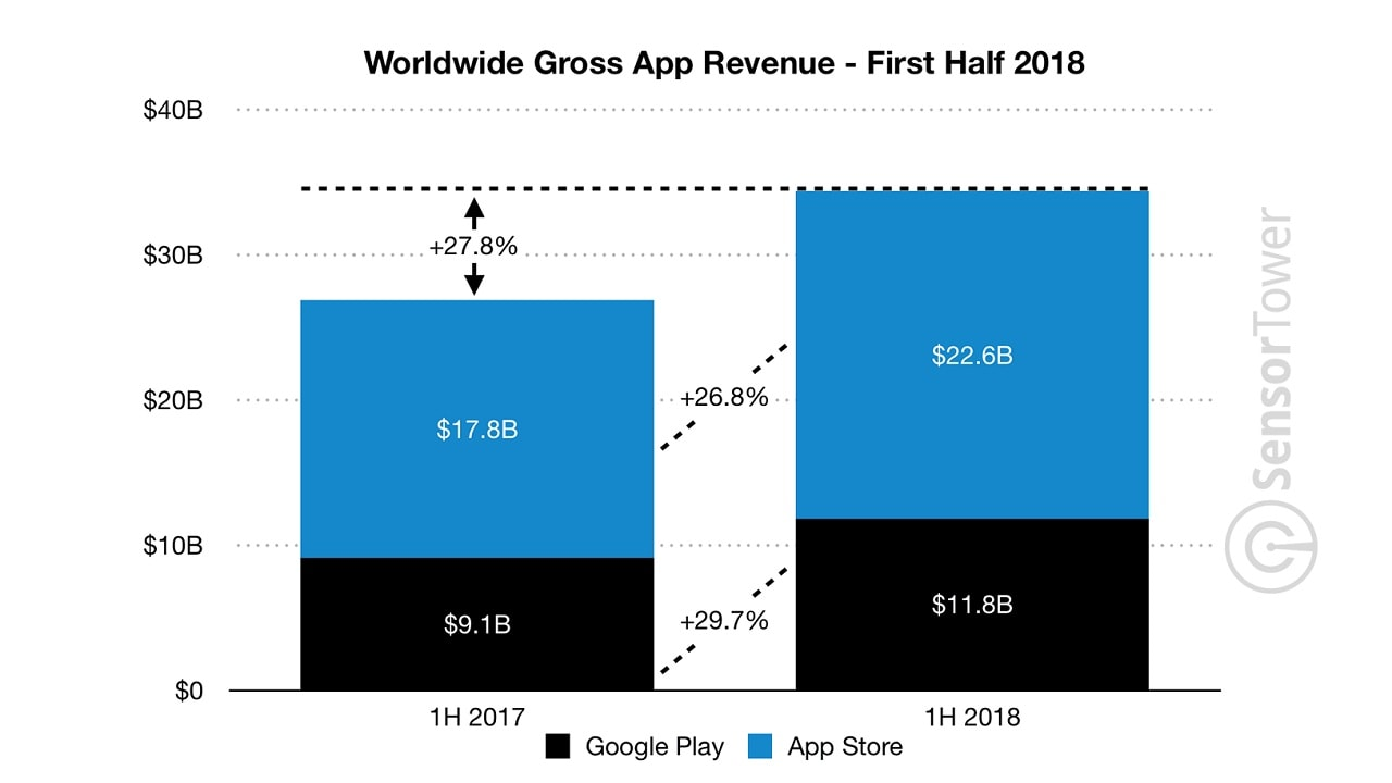 Apple App Store has been consistently been generating higher revenues than its Android counterpart. Credit: Sensor Tower