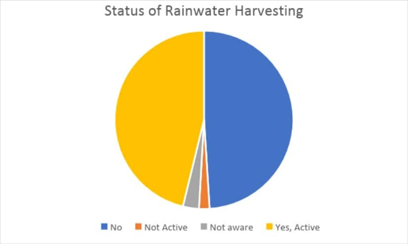 Figure 11: Percentage of respondents answering the question: 'Do you have a functional rainwater harvesting system at home?