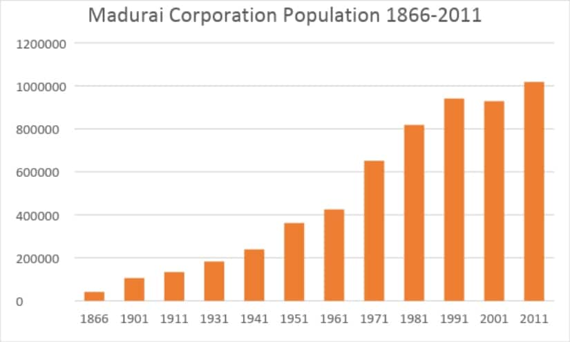 Figure 6: Madurai Corporation population from 1866 to 2011; source: multiple, primarily census