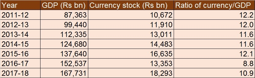 Currency to GDP ratio table