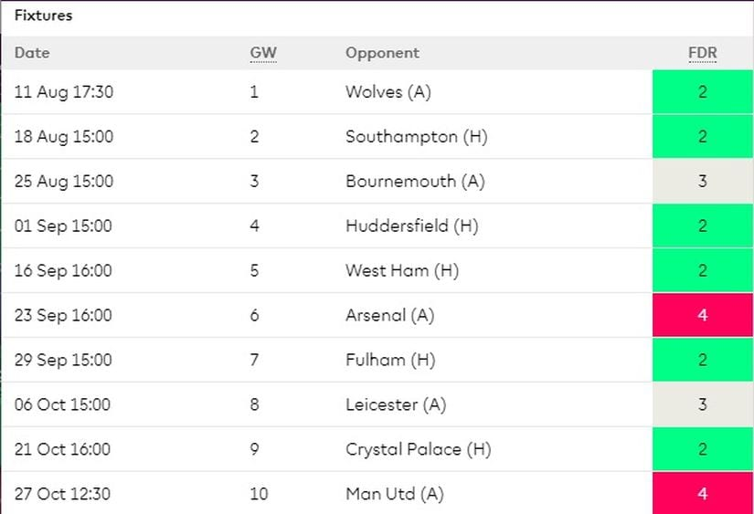 Everton's first ten games in the Premier League this season.