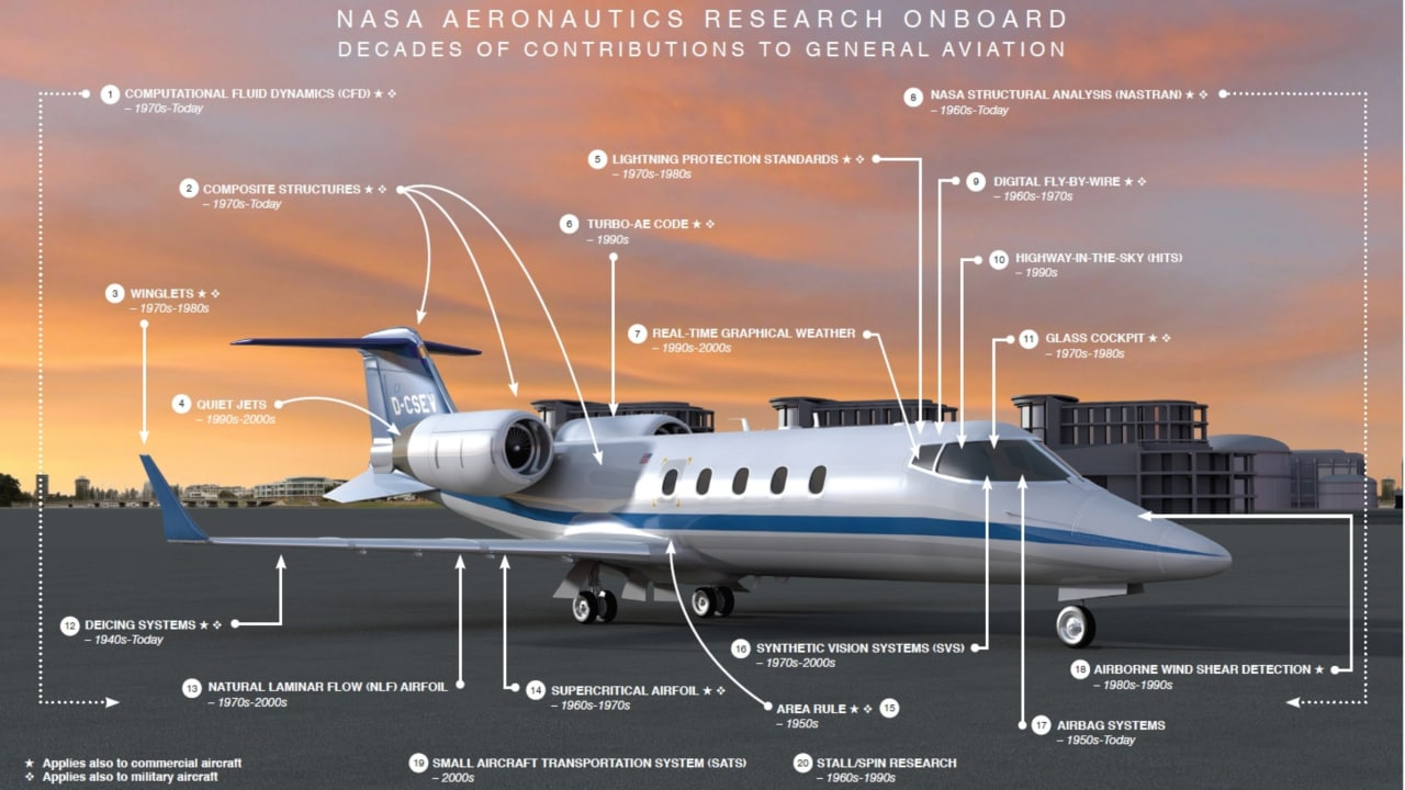 General aviation: General aircrafts — including all civil aircrafts except scheduled/paid cargo flights — carry the same NASA tech as commercial jetliners, with a few extras — lightning protection, de-icing systems, and the emergency airbags. The space agency has also contributed real-time weather graph displays and the