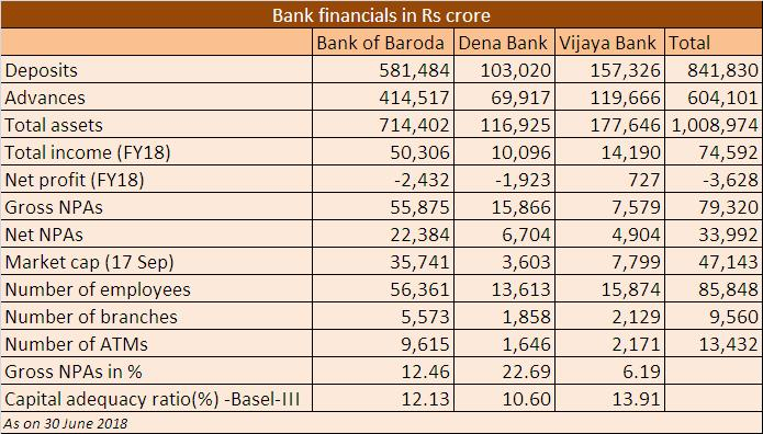 Bank merger table for Dinesh story