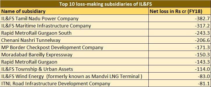 Top_10_loss_making_subsidiaries
