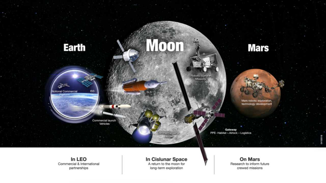 NASA's Exploration Campaign puts it in a unique position of leadership in the low-Earth orbit, orbit around the Moon, on its surface, and other destinations, including Mars. Image courtesy: NASA