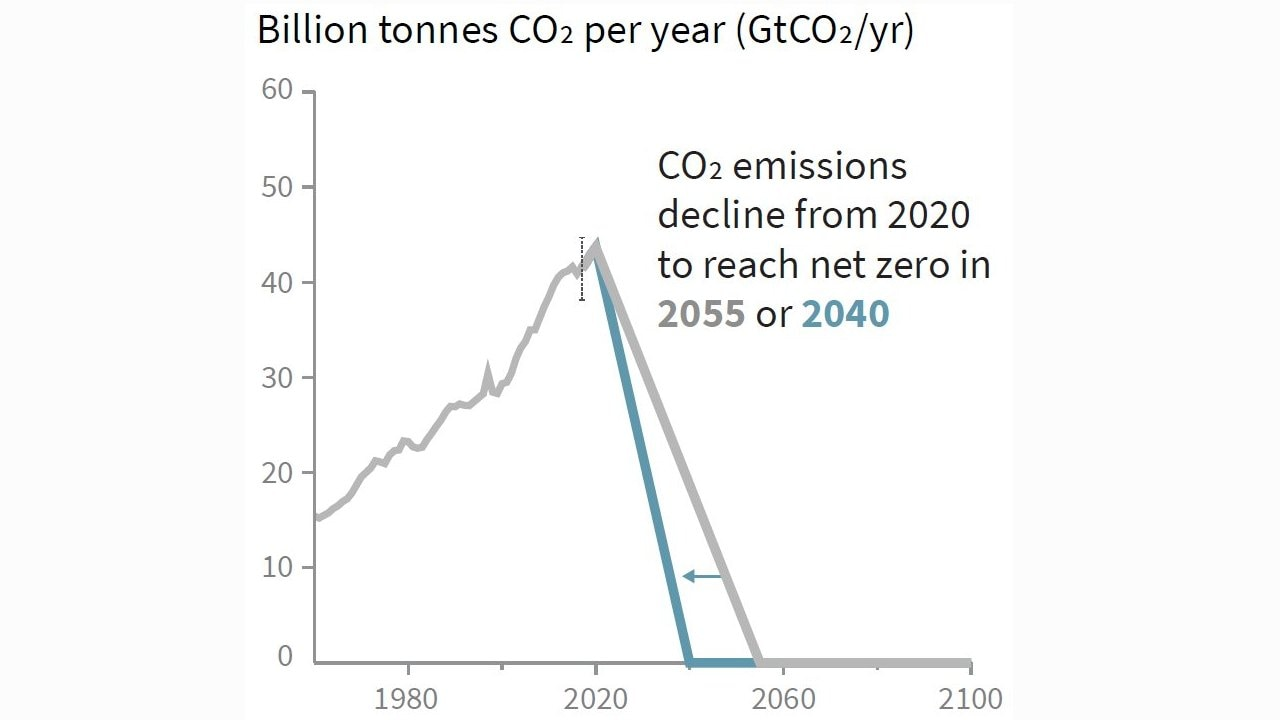 Two strategies for reducing emissions between 2020 to 2040 (blue) / 2055 (grey). Notice the speed of rise of CO2 until today vs how rapidly they are required to fall. Source: IPCC Special Report on 1.5C (Summary for Policymakers)