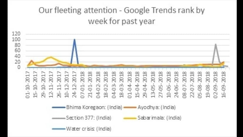 Figure 1: Google Trends rank of selected topics over the last year