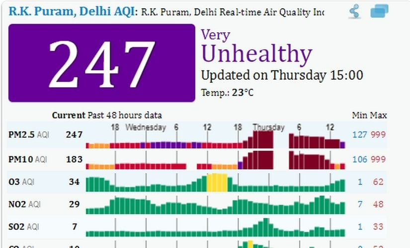 Delhi-NCR should crowdsource air quality monitoring like Beijing; weeding out inconsistencies in data crucial to tackle pollution