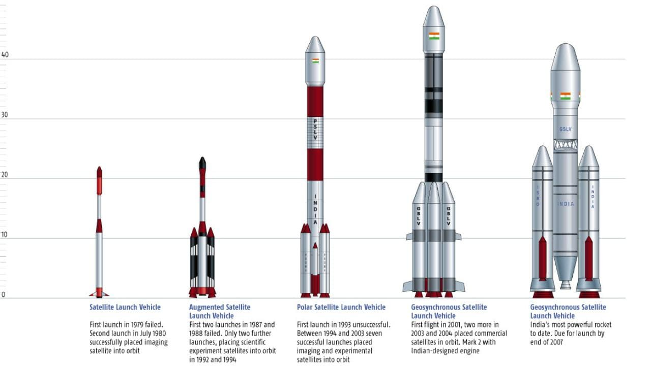 ISRO's fleet of launch vehicles. Image courtesy: ISRO