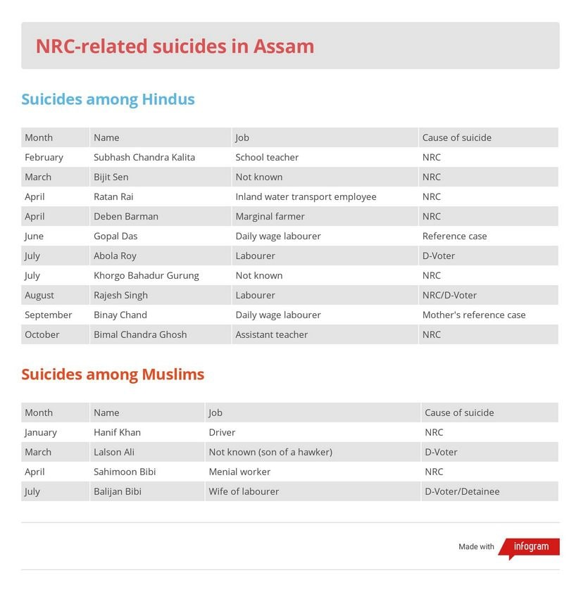 NRC-related suicides in Assam
