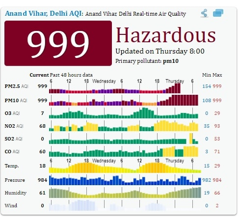 Delhi morning after Diwali: Pollution peaks as Supreme Court ban on firecrackers goes up in smoke