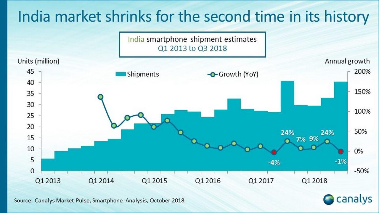Indian smarphone market shrinks. Canalys Report.