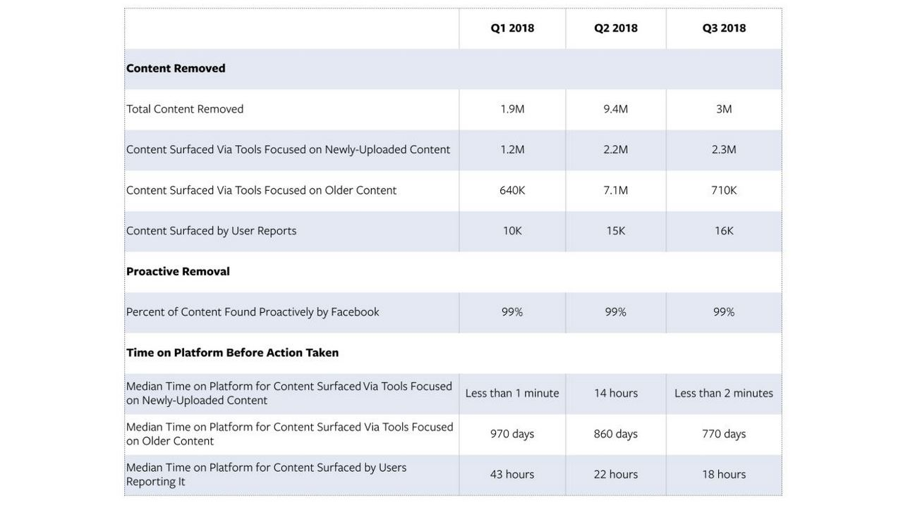 Facebook shared a table for content removal statistics over the three quarters of 2018