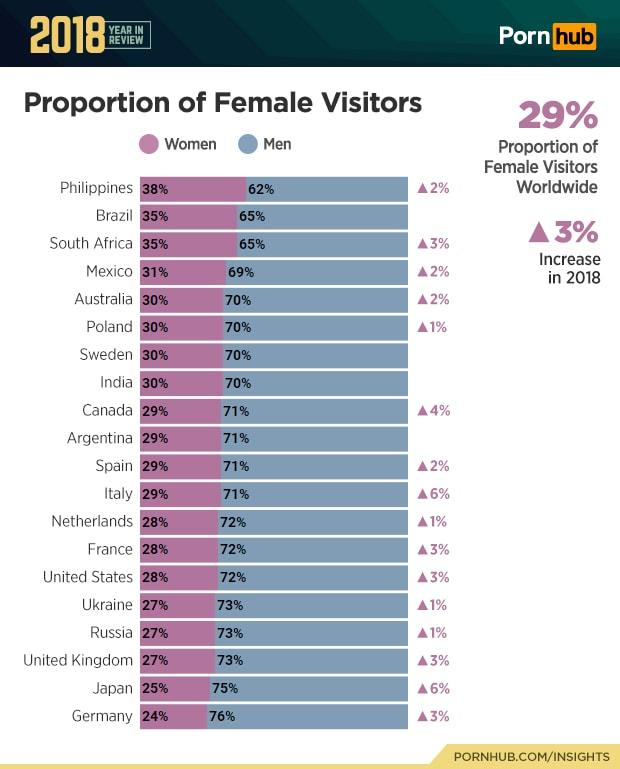 3-pornhub-insights-2018-year-review-gender-demographics