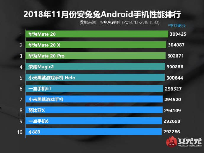 AnTuTu's list of Top 10 performing Android smartphones for November. Image: Weibo/ AnTuTu
