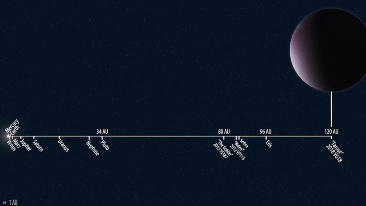 The location of 2018 VG18 compared to the orbits of other solar system objects. It lives up to its nickname Farout. Image courtesy: Carnegie Institute for Science