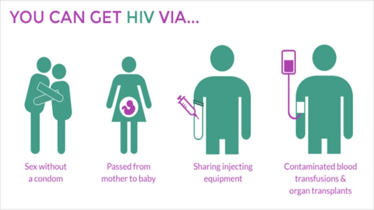 Some ways that HIV can be infected. Image courtesy: Canapi