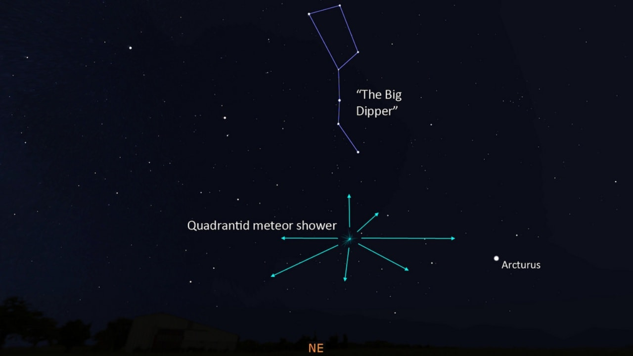 The position of the Quadrintids meteor shower relative to the Big Dipper and Arcturus. Image courtesy: Space