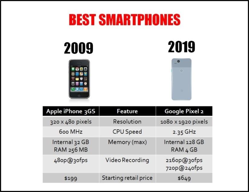 10-Smartphones