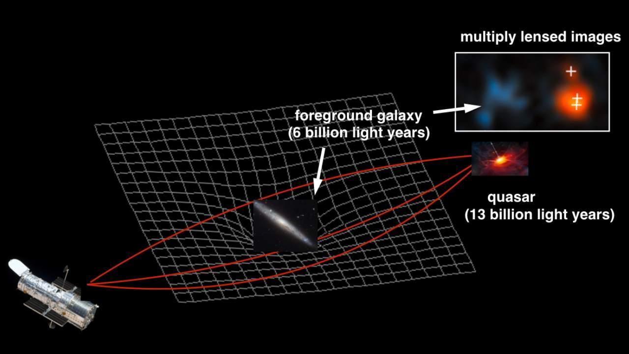 The visual representation of the lens's gravitational work. Image courtesy: NASA / ESA