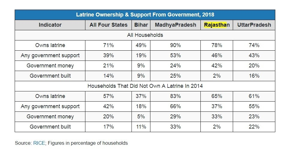Latrine ownership and support from government in 2018. Source: RICE