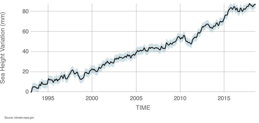 The rise in global sea level on average from 1993 - present. Data source: Satellite sea level observations. Credit: NASA Goddard Space Flight Center.