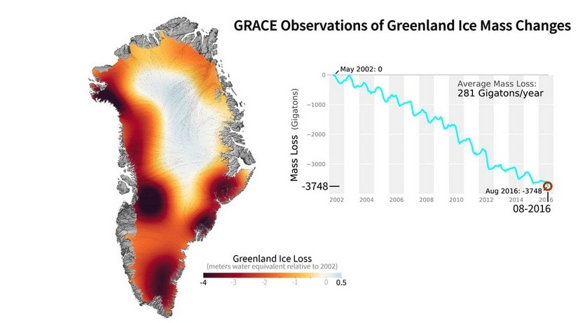 Greenland ice is melting twice as fast as on Antarctica. Source: NASA satellite observation (GRACE)