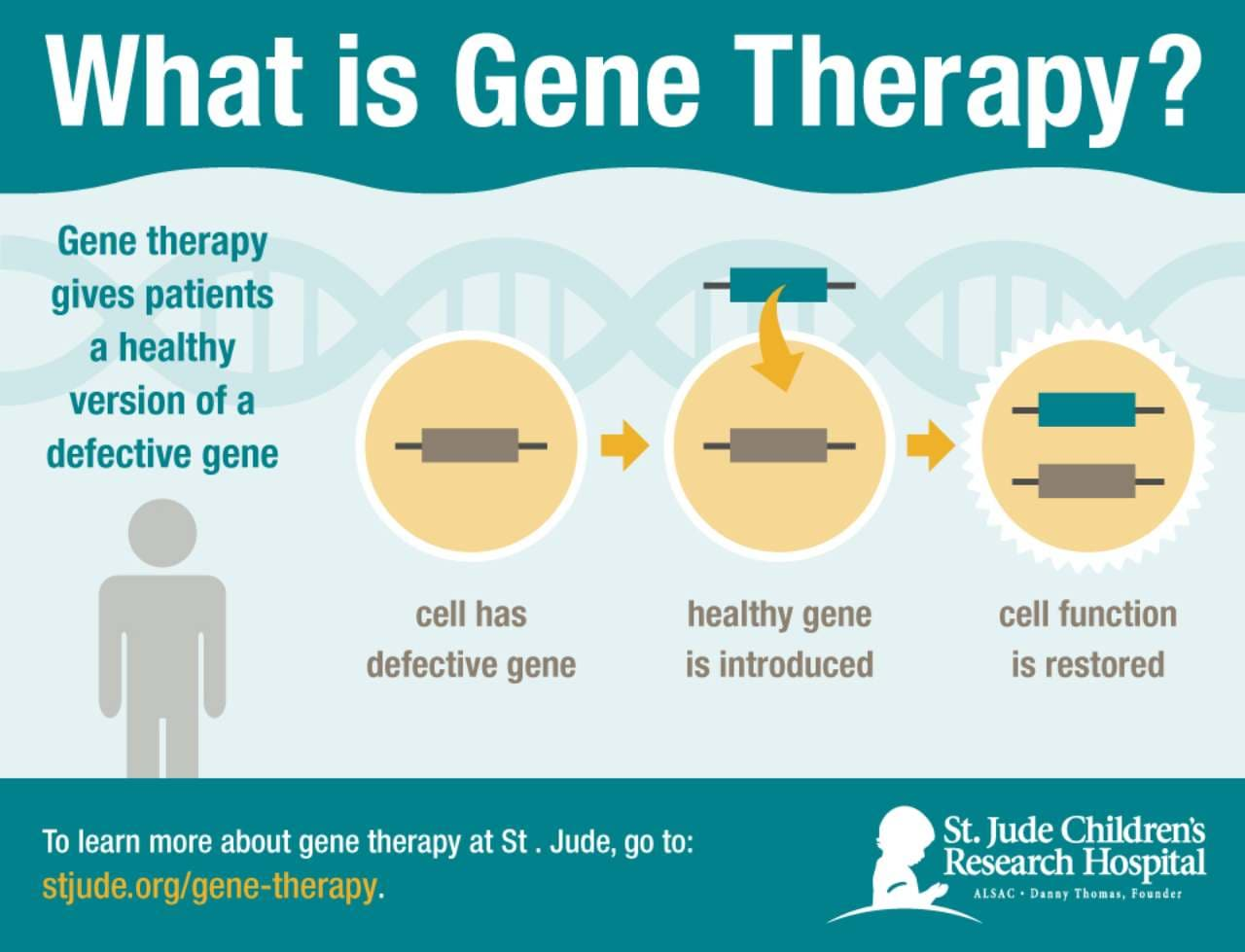 An inforgraphic on gene therapy. Image credit: St Jude's Childrens' Research Hospital