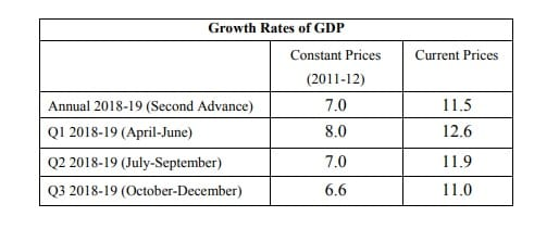 Q3-FY19 GDP table