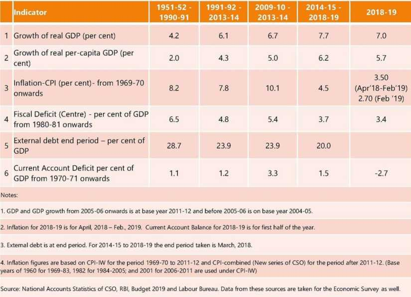 Arun Jaitley compares NDA govts economy report card with UPAs in blog, refutes Oppositions fake campaign on economic data