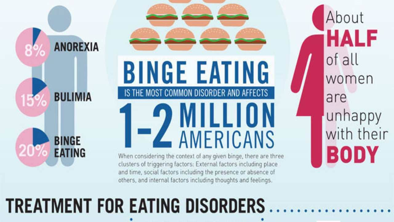 Infographic on eating disorders and treatments. Image: Magnolia Creek