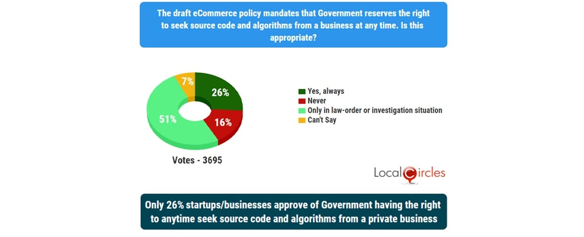 LocalCircle survey findings on draft e-commerce policy. Image: Local Circles