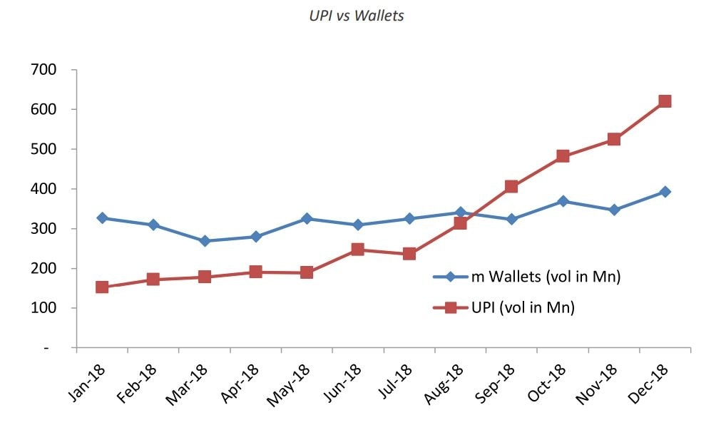Image: Worldline India Source: Reserve Bank of India and NPCI